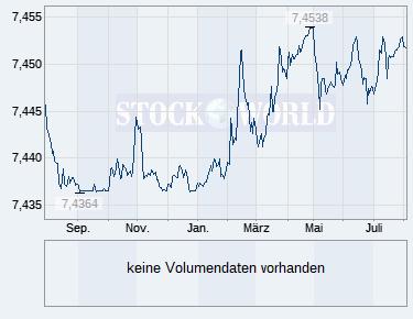 Wertpapier Profil Eurdkk Euro Dänische Krone Wkn 965468 Isin