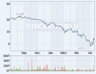Wertpapier Profil Aston Martin Lagonda Global Holdings Wkn A2qjd4 Isin Gb00bn7cg237 Chart Nachricht Aktien Kursvergleich