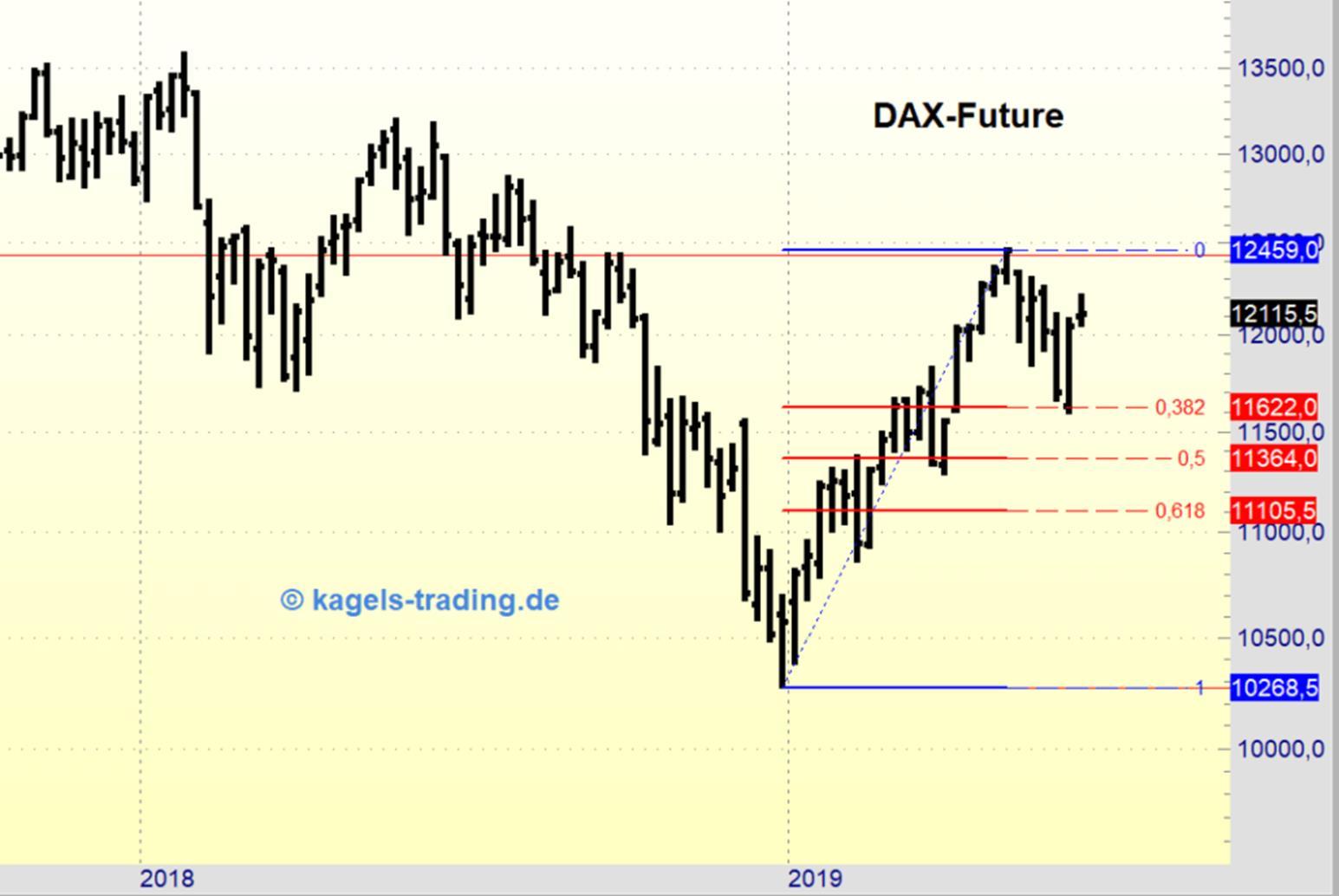 DAX-Future Chartanalyse