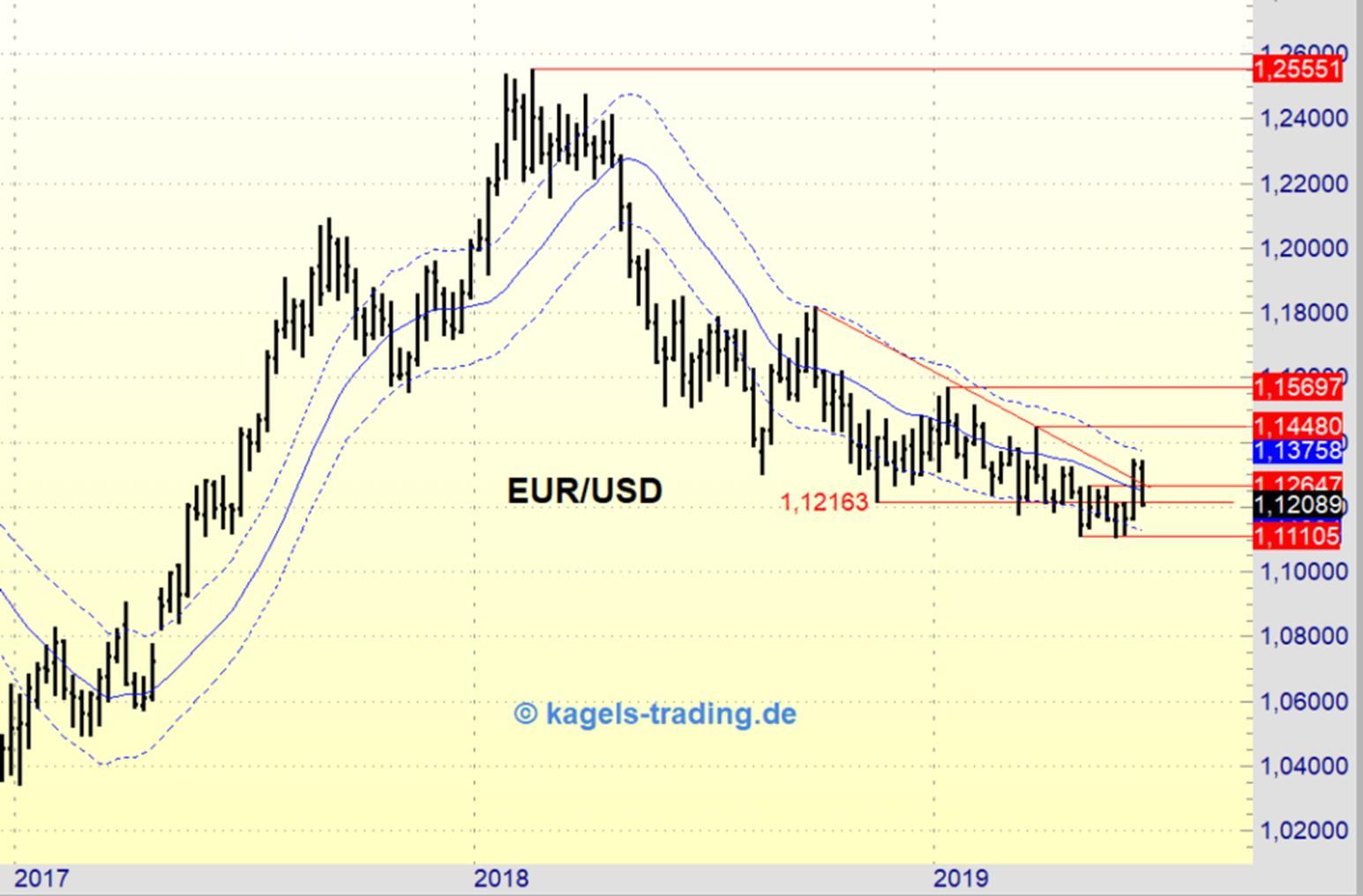 EUR-USD Wochenchart