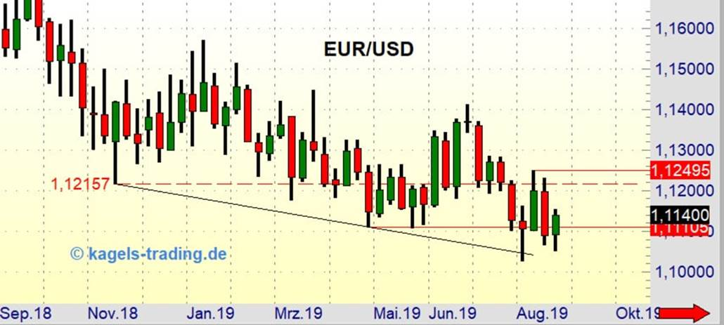 Langfristige Kursentwicklung EUR/USD
