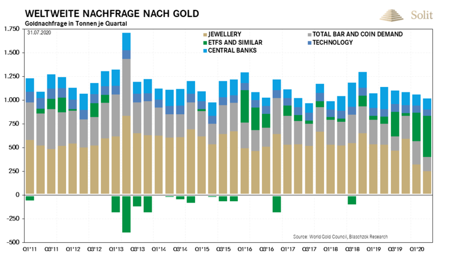 https://www.miningscout.de/wp-content/uploads/2020/08/2020.07.31-01-total-gold-demand-1024x576.png
