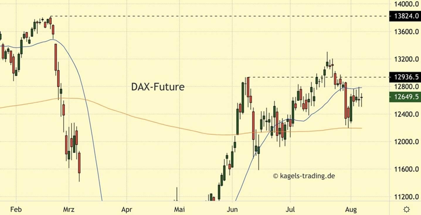 https://www.kagels-trading.de/wp-content/uploads/DAX-Chartanalyse-Tageschart-4.jpg