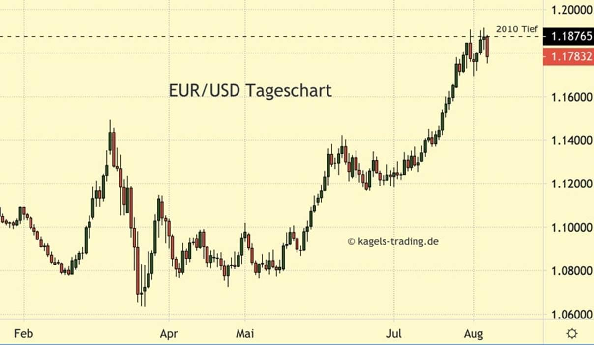 https://www.kagels-trading.de/wp-content/uploads/euro-dollar-chartanalyse-tageschart.jpg