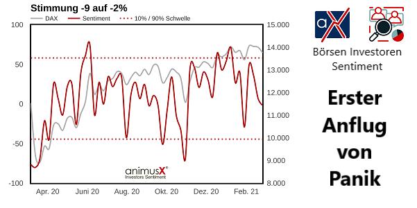 Börsen         Investoren Sentiment Erster Anflug von Panik