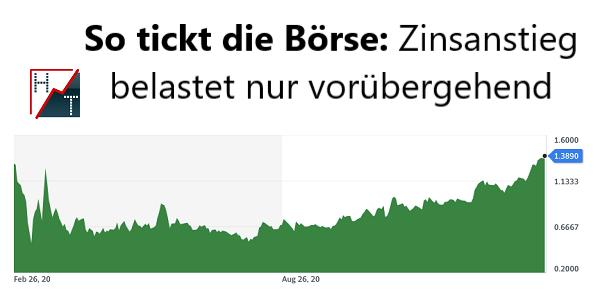 So tickt die         Börse Zinsanstieg belastet nur vorübergehend