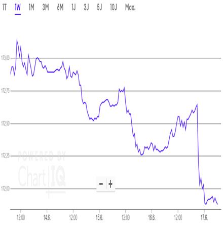 Zum Echtzeit-Chart des Euro-Bund-Future