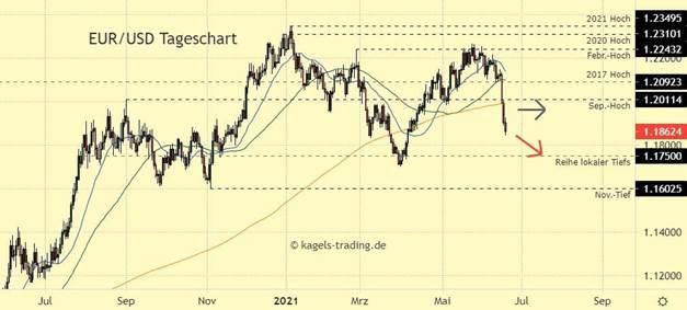 euro dollar chartanalyse - Tageschart mit Bruch der Unterstützungen