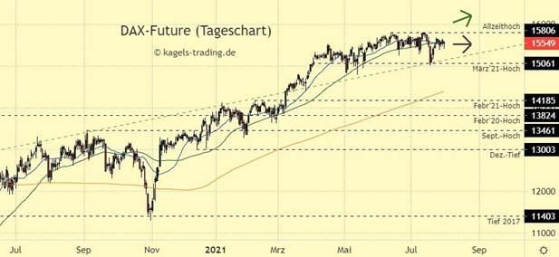 Dax Chartanalyse im Tageschart bei 15.549 Punkten - Wenig Impulse im Wochenverlauf