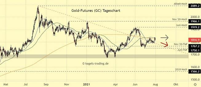 Goldpreis Chartanalyse im Tageschart - Anlauf über 1835 abgewiesen