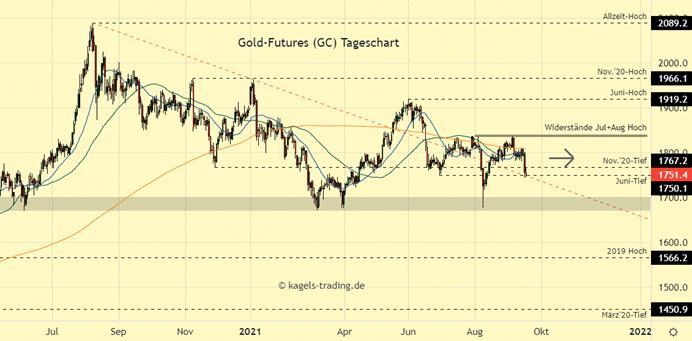 Goldpreis Chartanalyse im Tageschart - Weitere Kursverluste an die $1.750er Marke