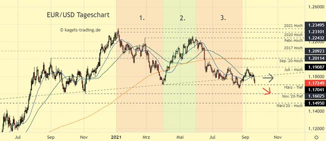 Euro Dollar Chartanalyse - Bruch durch die gleitenden Durchschnitte