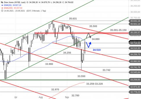 https://blog.onemarkets.de/wp-content/uploads/2021/09/Dow-Jones304-720x504.png