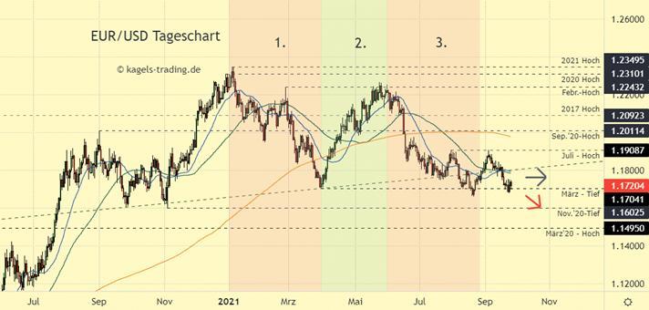 Euro Dollar Chartanalyse - Ringen um die nächste Unterstützung
