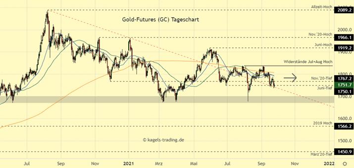 Goldpreis Chartanalyse im Tageschart - Weiteres Ringen um die $1.750er Marke