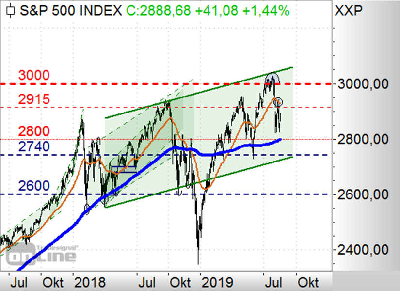 https://www.boerse-daily.de/files/boerse_daily/uploads/SP500VideoTag1908b.png