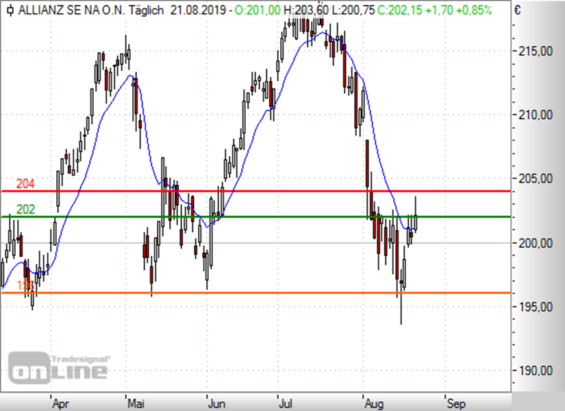 https://www.boerse-daily.de/files/boerse_daily/uploads/Allianz2208.png