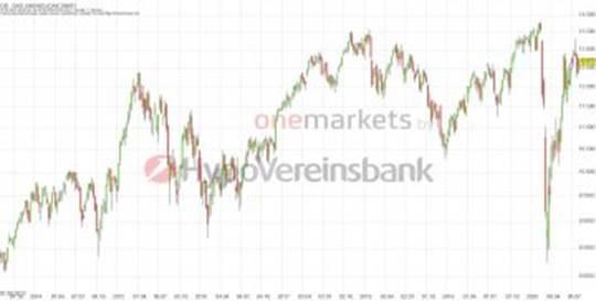 https://blog.onemarkets.de/wp-content/uploads/2020/08/20200805_DAX_long-360x182.jpg
