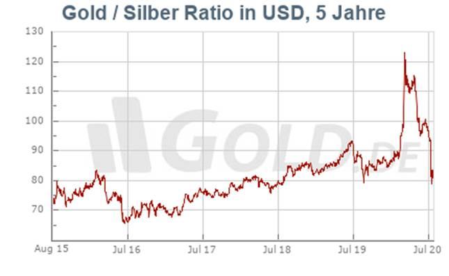 https://charts.gold.de/b/gold-silber-ratio_5jahre_usd.jpg