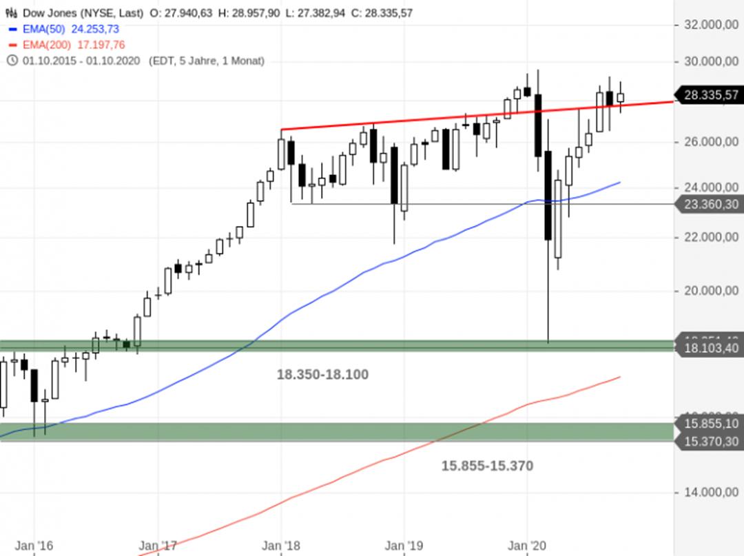 https://blog.onemarkets.de/wp-content/uploads/2020/10/Dow-Jones127-720x538.png