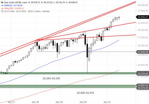 https://blog.onemarkets.de/wp-content/uploads/2021/08/Dow-Jones273-720x504.png