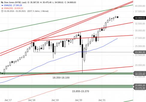 https://blog.onemarkets.de/wp-content/uploads/2021/09/Dow-Jones296-720x504.png