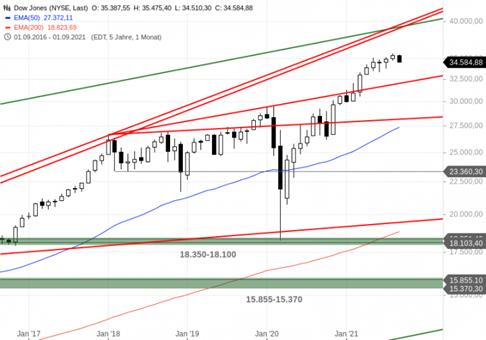 https://blog.onemarkets.de/wp-content/uploads/2021/09/Dow-Jones300-720x504.png