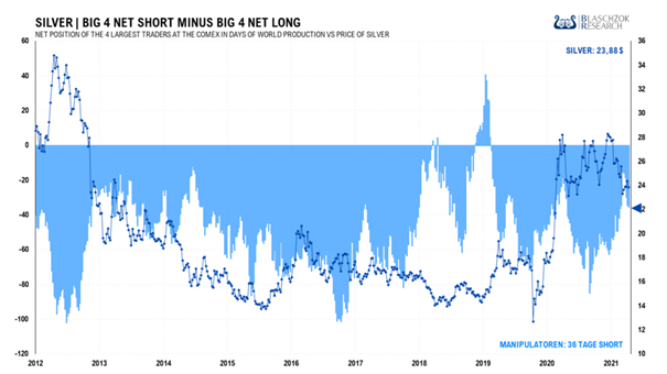 https://www.miningscout.de/wp-content/uploads/2021/09/2021.09.17-silver-big4-1024x576.png