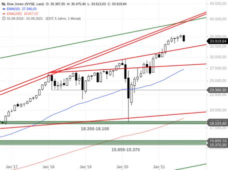 https://blog.onemarkets.de/wp-content/uploads/2021/09/Dow-Jones303-720x538.png
