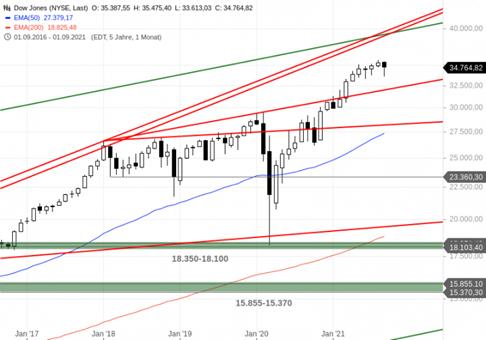 https://blog.onemarkets.de/wp-content/uploads/2021/09/Dow-Jones305-720x504.png