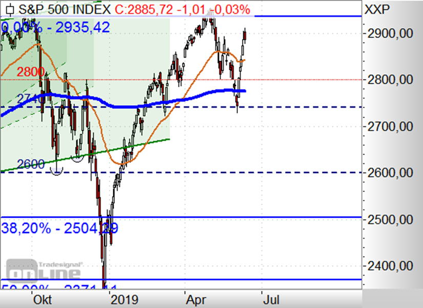 https://www.boerse-daily.de/files/boerse_daily/uploads/SP500VideoTag1206b.png