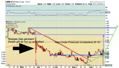 ENW_Chart_I.jpg