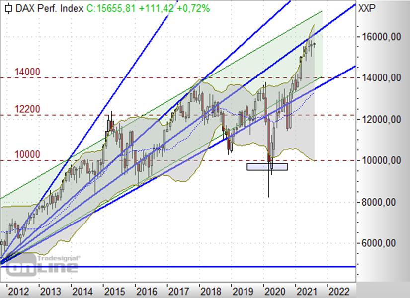 https://www.boerse-daily.de/files/boerse_daily/charts/2021/08-August/4/DAXMV0408.png