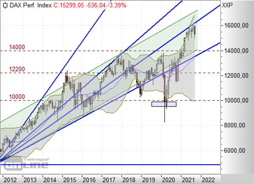 https://www.boerse-daily.de/files/boerse_daily/charts/2021/09-September/21/DAXMV2109.png