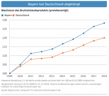 https://blog.onemarkets.de/wp-content/uploads/2019/09/onemarkets-0919-12-bayern-360x318.png