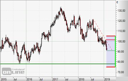 Chart Aktien Merck