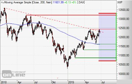 Chart Aktien Vonovia