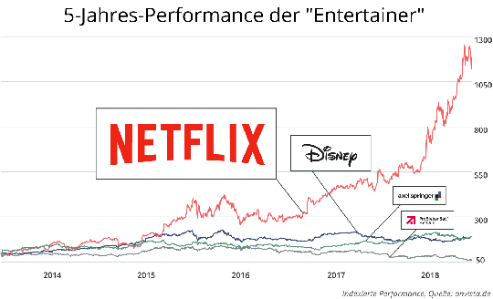"5-Jahres-Performance der ""Entertainer"""