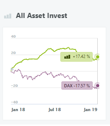 All Asset Invest